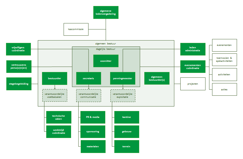 svha-organisatie-diagram
